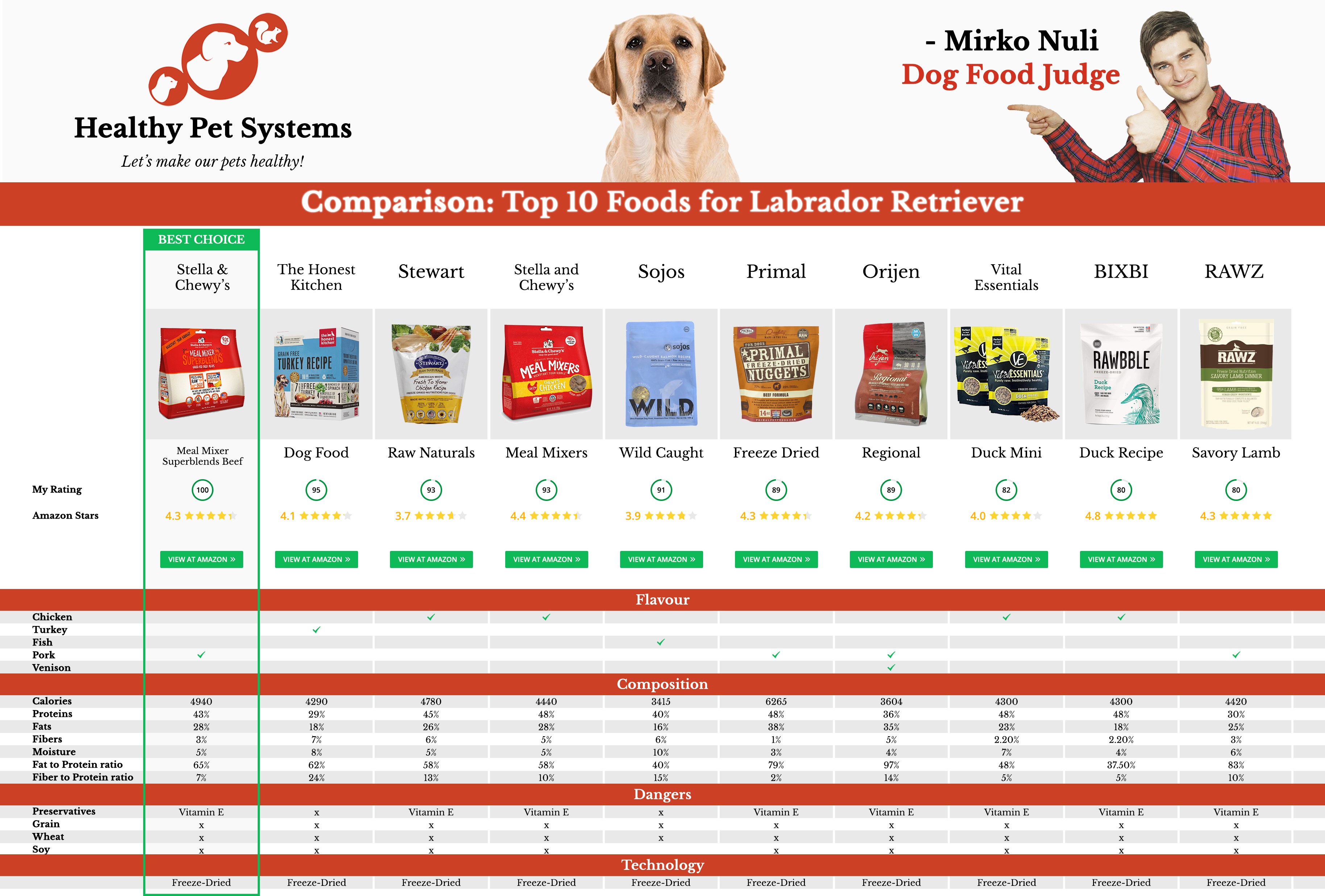 Comparison: Top 10 Foods for Labrador Retriever by Dog Food Judge Mirko Nuli